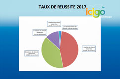 Taux réussite observation baleines dauphins Guadeloupe